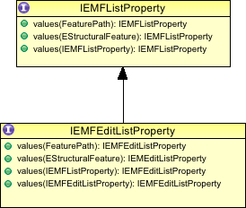 emf_list_property