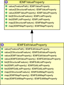emf_value_property