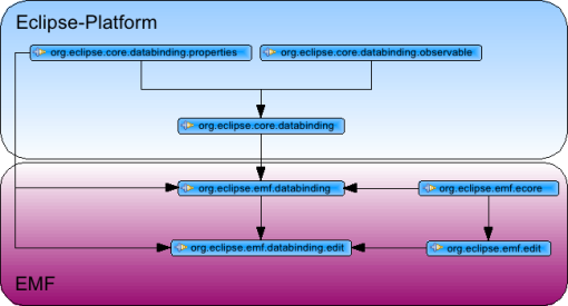 EMF-Databinding Dependencies