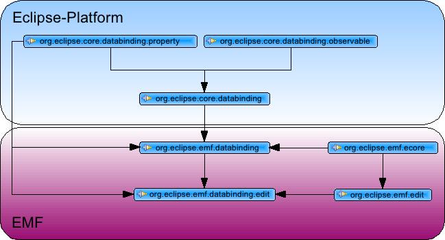 Galileo: EMF-Databinding – Part 2 | Tomsondev Blog