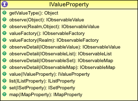 value_property