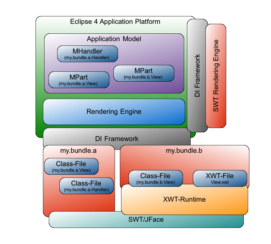 e4 - Fundamental Overview on the Eclipse 4 Application Platform (1/5)